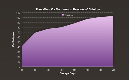 Theracem CA Continuous release of calcium graph