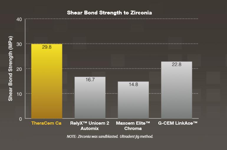 Theracem Shear bond strength to zirconia graph