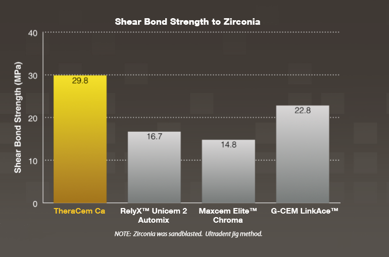 Theracem Shear bond strength to zirconia graph