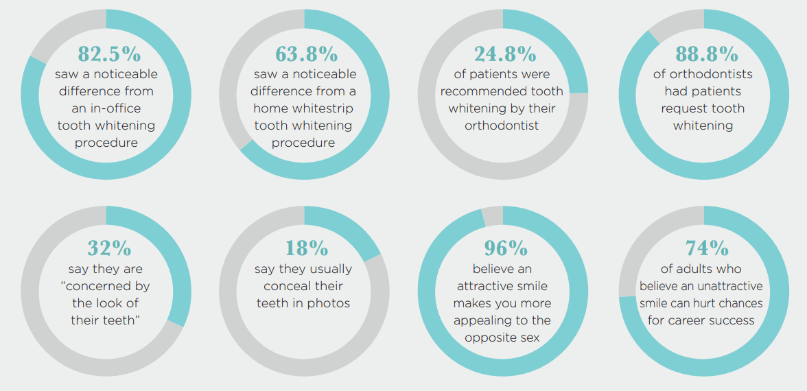 tooth whitening survey